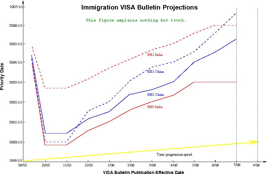 PD Progression for China and India | US Immigration forums hosted by