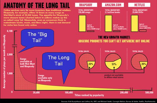 long tail big tail