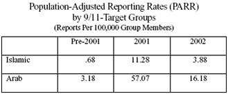 Population Adjusted reporting rates by 9-11 target groups