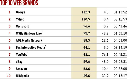 Advertising Age Annual 2008: Top sites by unique audience: Top 10 web brands / 2007-12-31 / SML Screenshots (by See-ming Lee 李思明 SML)