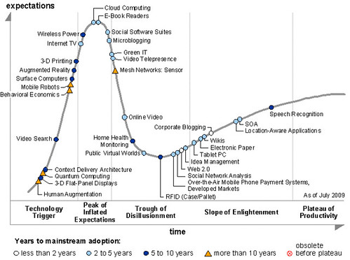 Gartner Hype Cycle for Emerging Technologies, 2009