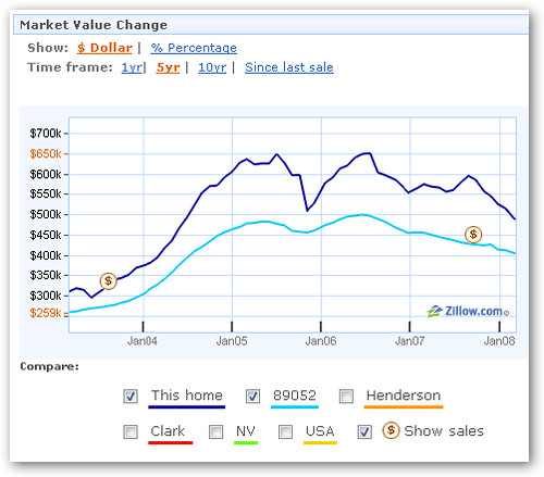 Zillow Market Value Chart