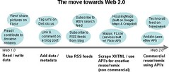 move toward web2.0