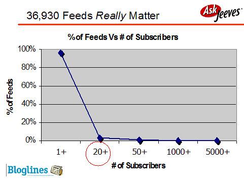 Feeds really matter
