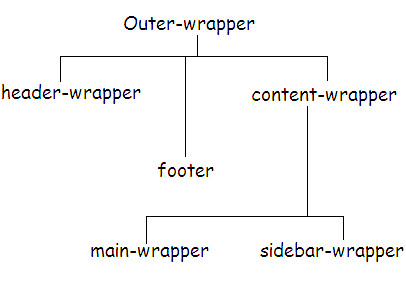 template tree structure