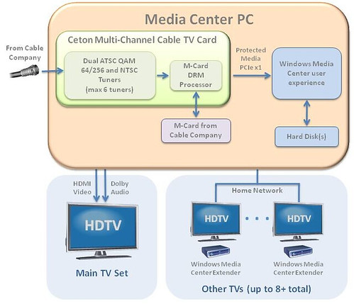Ceton Multi-Channel Cable TV Card Diagram