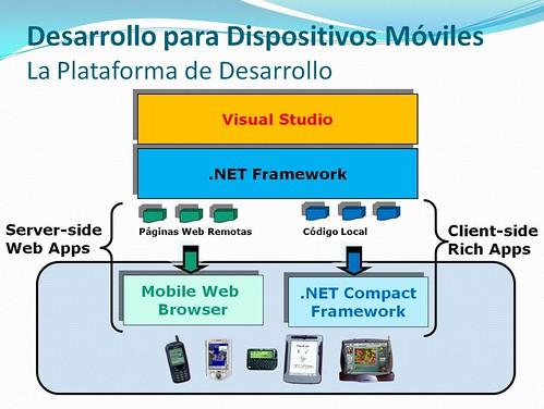 .NET Mobile Development Platform
