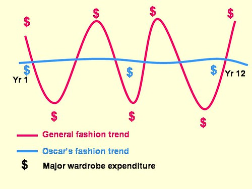 Majors In Fashion