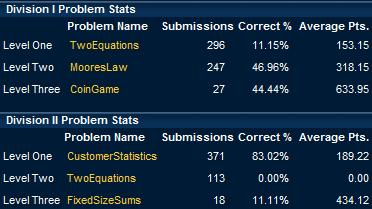 Problem Stats
