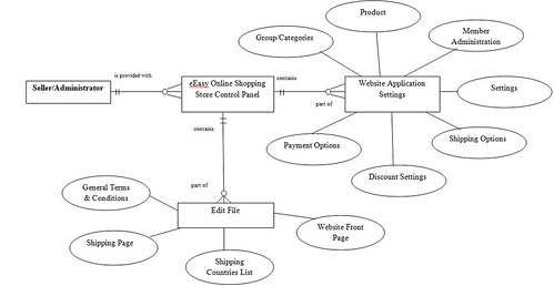 eeasy shopping store  entity relationship diagram erd erd