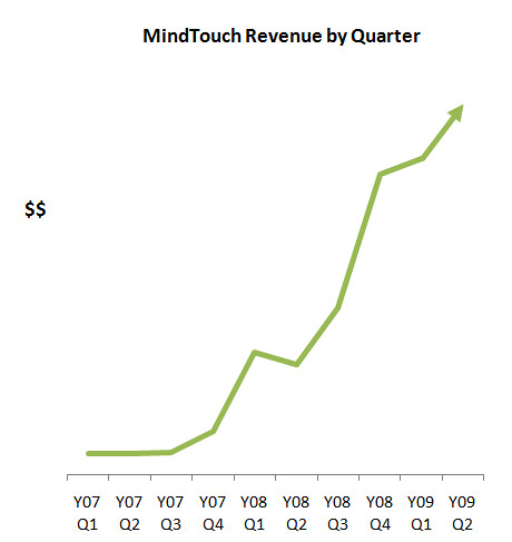 MindTouch Growth by Quarter