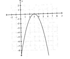 (Grade 11)  Section 1.5 - Graphing Quadratic Functions
