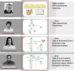 SAP NetWeaver BPM perspectives