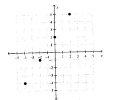 (Grade 11)  Section 1.3 - Working On Function Notation