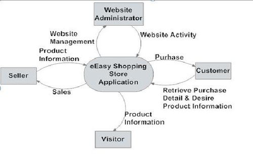eeasy shopping store  data flow diagram level   amp  at first  the web administrator will monitor the website activities and take care management of the website  meanwhile  the user can assess the website for