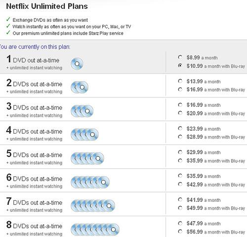 Netflix Rental Plans