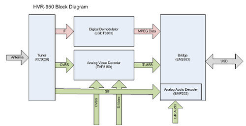 HVR-950 Tuner Block Diagram