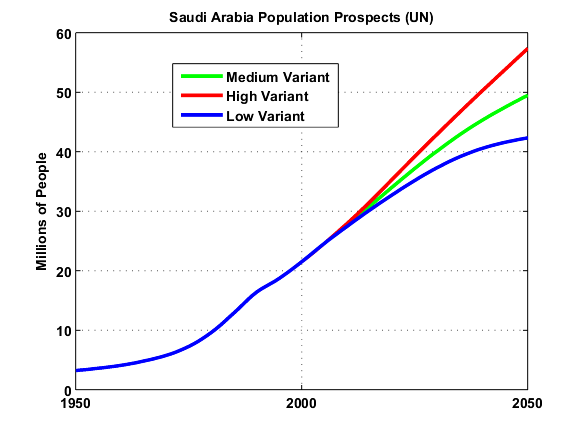GraphOilogy: Saudi Arabia's Ability to Export Oil