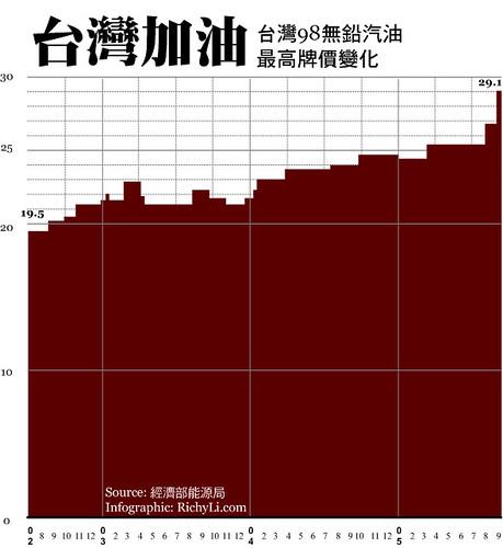 台灣油價飆高