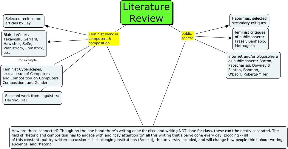 How to do a dissertation lit review