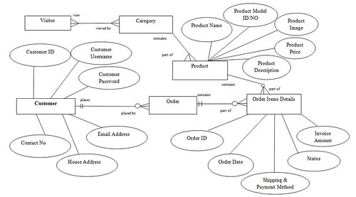 er diagrams in toad eeasy shopping store: entity relationship diagram(erd)