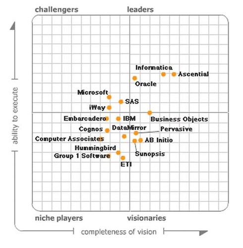 Talend Gate Crashes The 2009 Gartner Magic Quadrant For