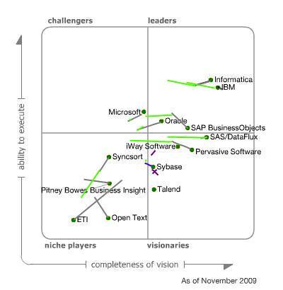 Gartner Magic Quadrant for Data Integration 2007 2009
