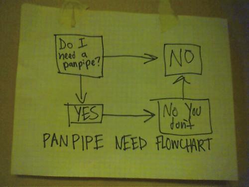 Panpipe Need Flowchart