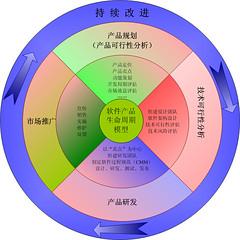 点击查看大图:软件产品生命周期模型
