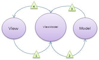 MVVM vs. PresentationModel