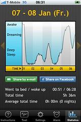 Schlafstatistik