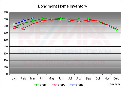 Longmont Colorado Property Tax Rate