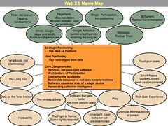 Web2.0 Meme Map
