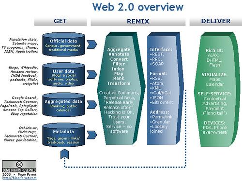 Web 2.0 overview - mememap