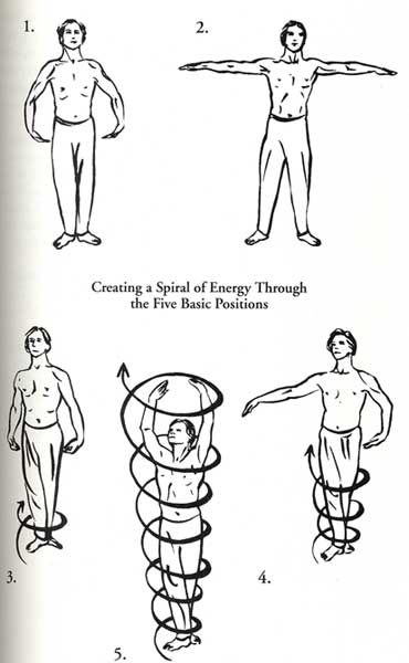 creating a spiral of energy