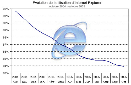 Internet Explorer losing market share