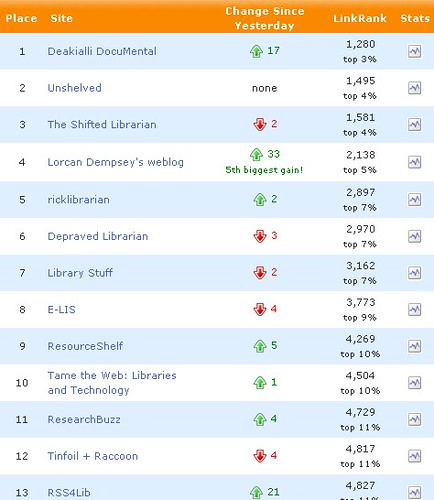 Deakialli ranking de pubsub
