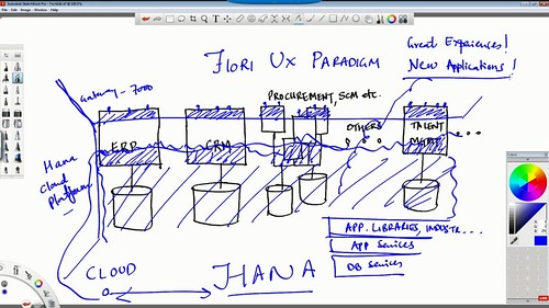 SAP architecture with HANA and Fiori