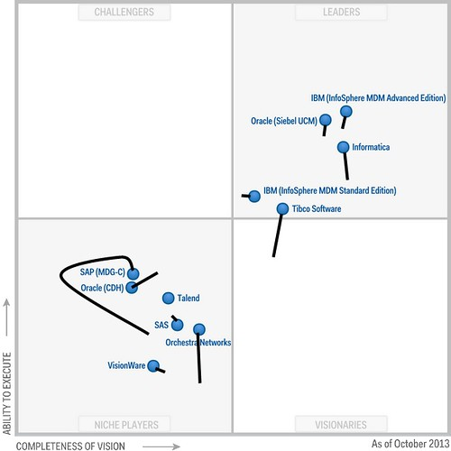 Gartner Magic Quadrant for Customer Data Solutions 2012 to 2013