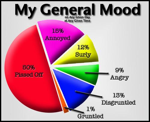 moodgraph