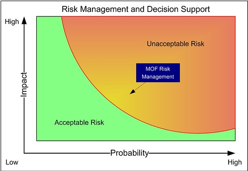 MOF Risk Management and IT Decision Making