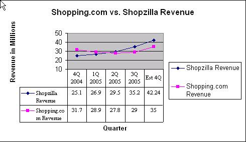 Shopping.com Revenue and Shopzilla Revenue