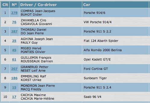 MCH 2006 rally results 2