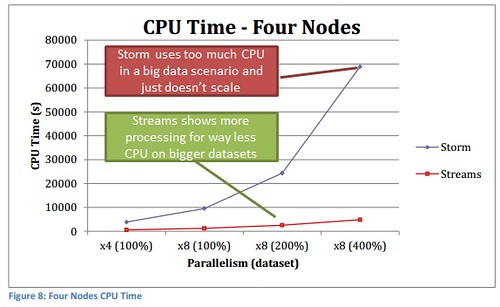 Streams v Storm CPU Time