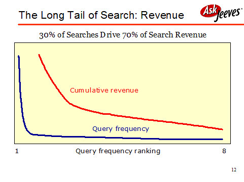 Long tail of search: revenue