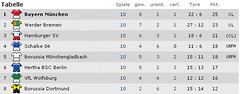 Bundesliga-Spieltag 10