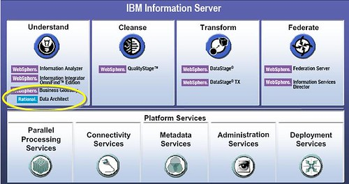 IBM Information Server Overview