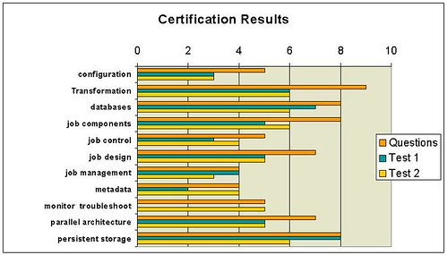 Certificaiton Results
