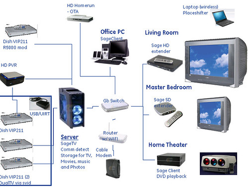 Geektonic Home Theater Pc Diagrams Mapping Out Home