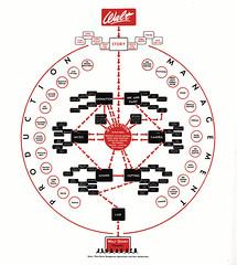 Disney Org Chart (classic)